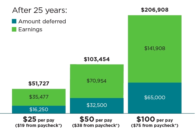 deferred compensation and income based on contribution